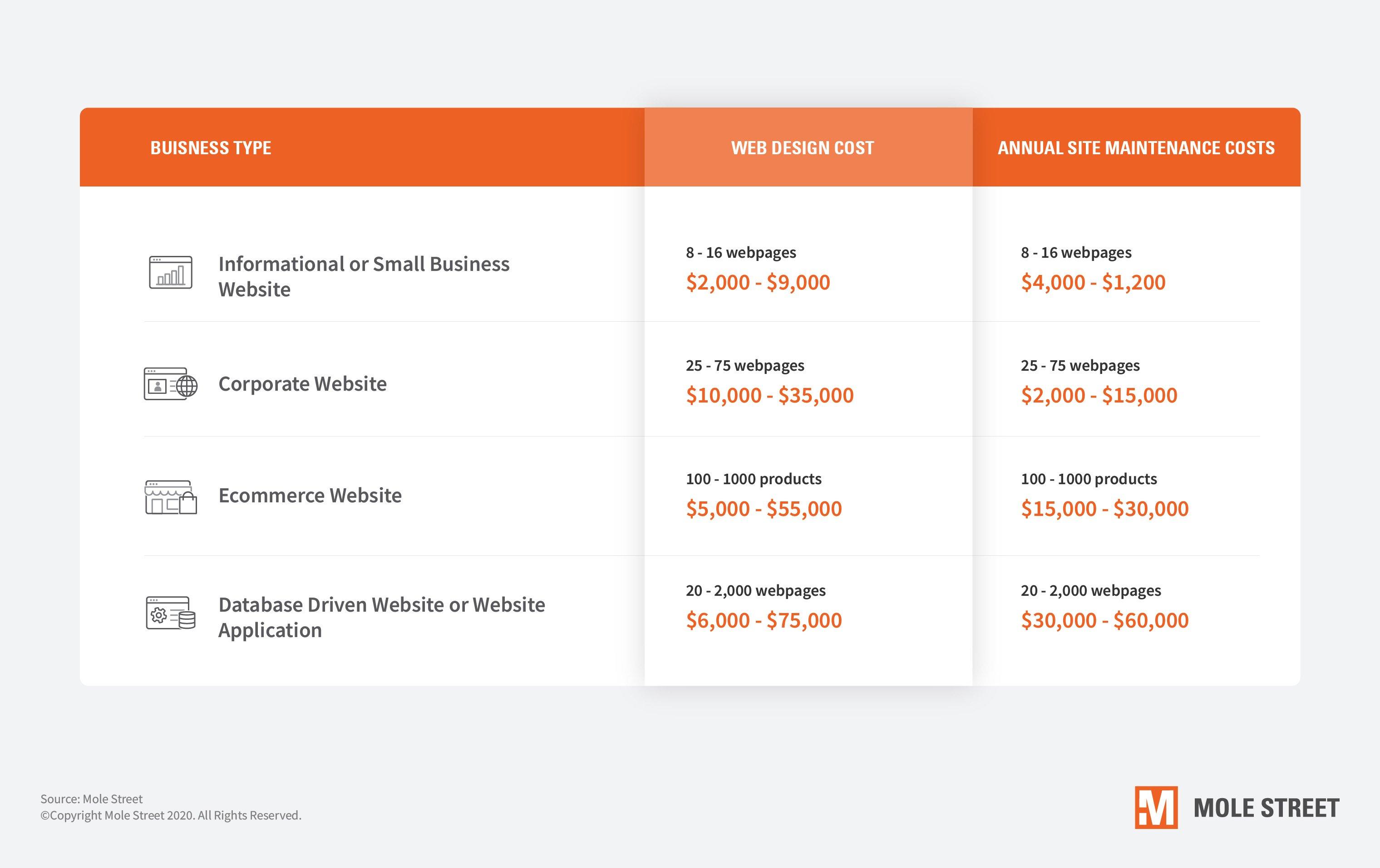 website-budget-line