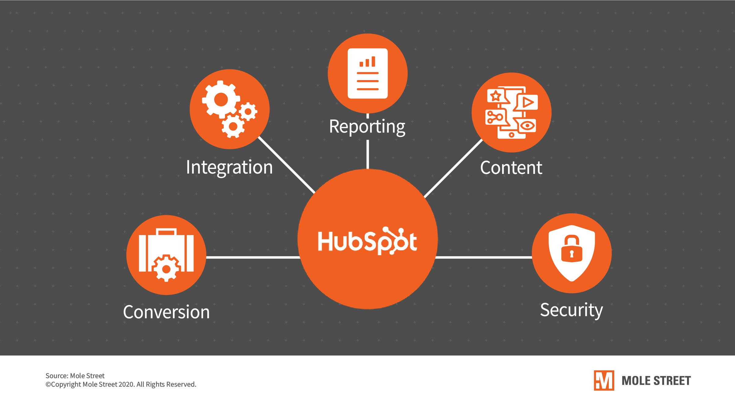 hubspot-integration-security-and-conversion