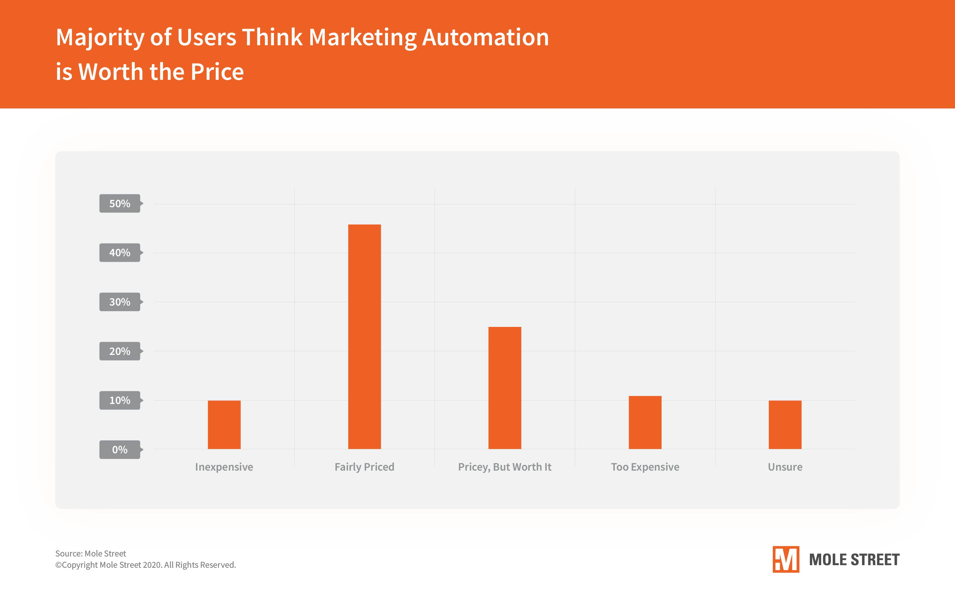 marketing-automation-is-worth-the-price
