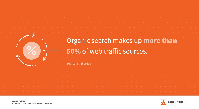 organic-search-50-percent-web-traffic